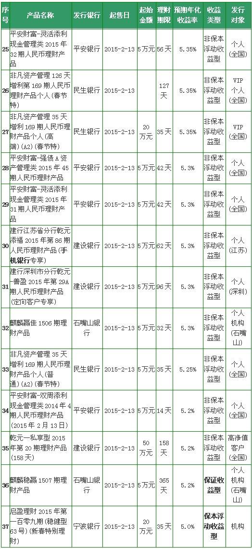 网络理财产品排行榜_2月13日起售银行理财产品收益排行榜 2款保收益产品