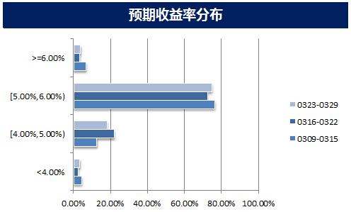 3月23日至29日银行理财产品最高收益8%