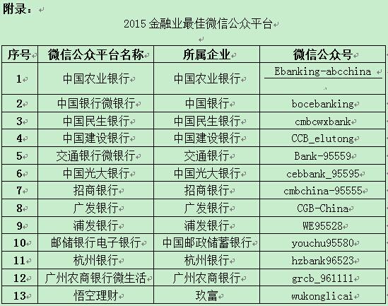 """""""2015金融业微信公众平台""""揭晓"""