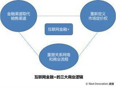 互联网金融+时代的三大商业逻辑