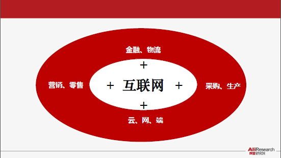 """《""""互联网+""""--中国经济新引擎》研究报告(报告全文下载)"""