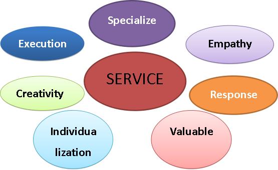极致的客户体验和未来银行服务