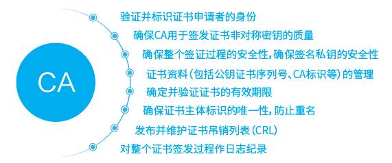 数字证书认证系统Certification Authority