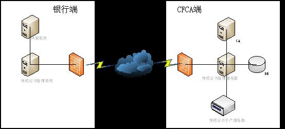 预植证书前置管理系统(预植前置机)