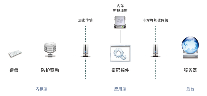 安全输入开发套件SIDS