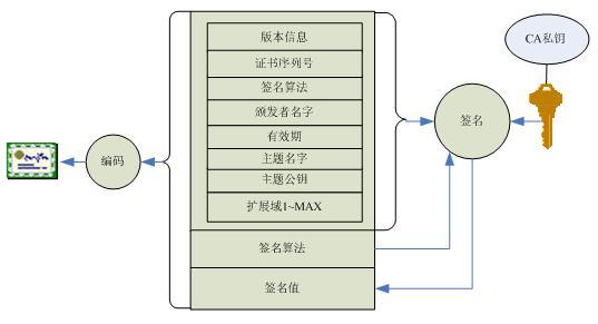 数字证书结构