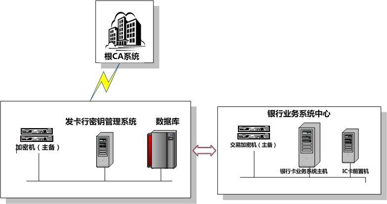 CFCA金融IC卡密钥管理系统