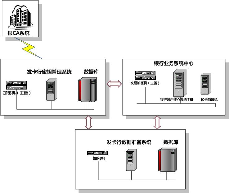 CFCA金融IC卡数据准备系统