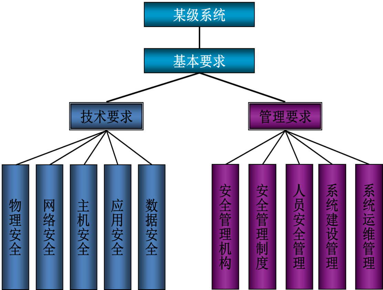 信息系统安全等级保护测评图片