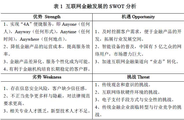 大数据时代互联网金融的发展与机遇:基于 SWOT 方法