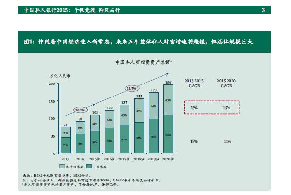 中国私人银行2015:千帆竞渡 御风而行