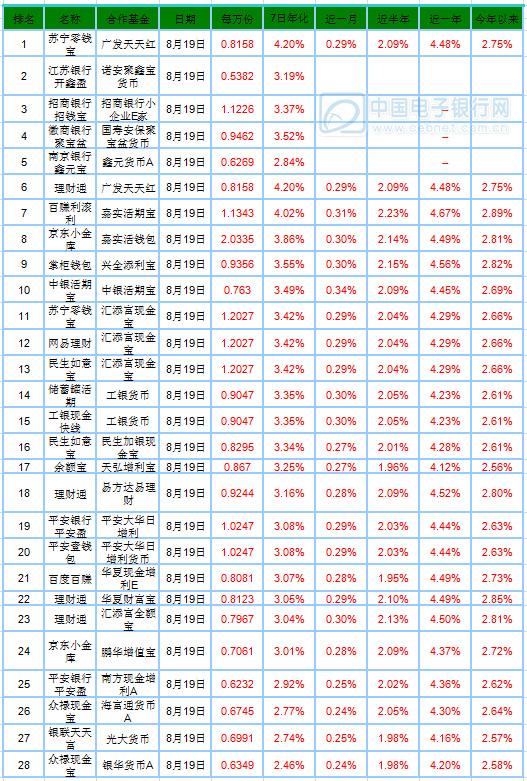 8月20日产品播报:民生如意宝涨幅较大
