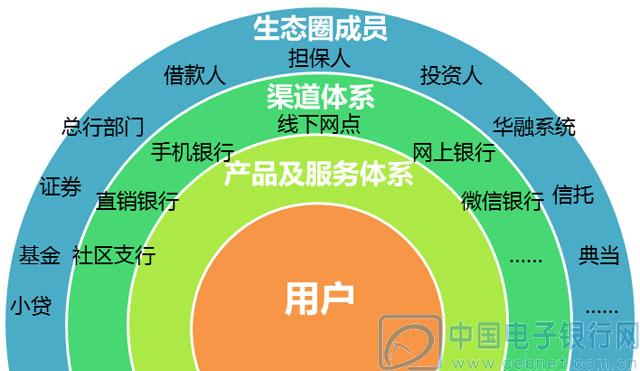 基于地图位置服务打造互联网社交金融生态圈平台