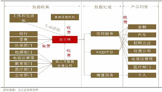 互联网征信报告:牌照在左,数据在右,下一步去哪儿 第1张