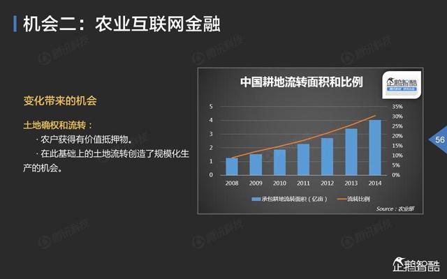 2015中国互联网金融趋势报告(附全文下载)