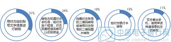 CFCA报告显示:用户对网银的安全感评价最高