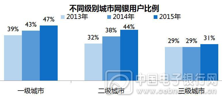 CFCA调查报告显示:个人网银用户在二级城市增长最快