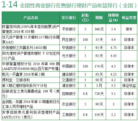 1月13日银行理财产品收益排行 4款收益超5.5%