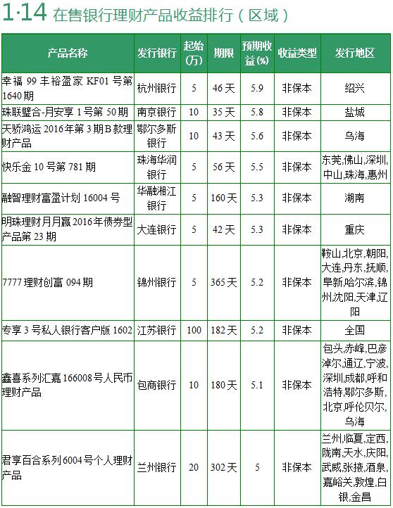 【理财日报】1款全国性银行理财预期收益超5%
