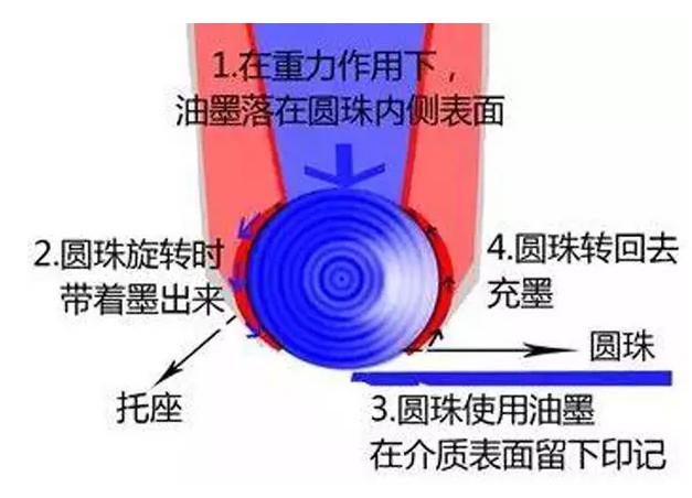 上海 圆珠笔/中国造不出圆珠笔珠?为什么
