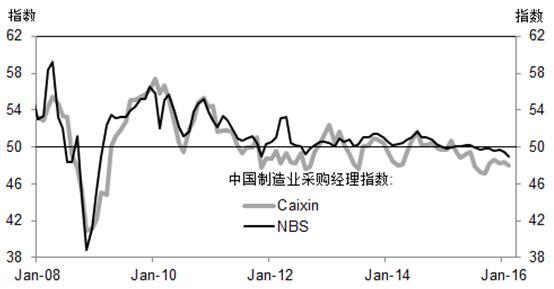 高盛高华:2月份制造业PMI下降 房价继续上涨
