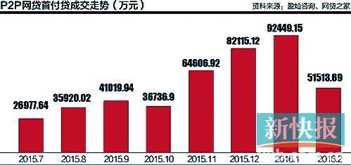 报告:P2P首付贷规模不到50亿 与万亿房地产比微不足道