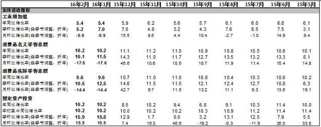 高盛高华:今年前两个月增速显著放缓