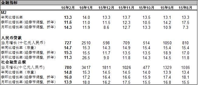 高盛高华:2月份信贷供应显著低于预期