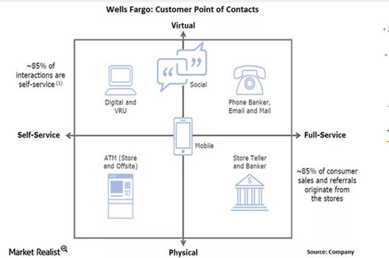 用户心难测?看看美国富国银行是怎么做到的