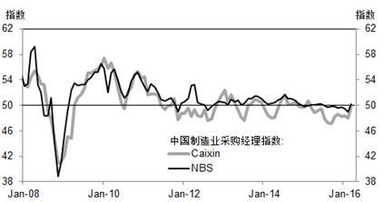 高盛高华:3月份中国制造业PMI强劲反弹