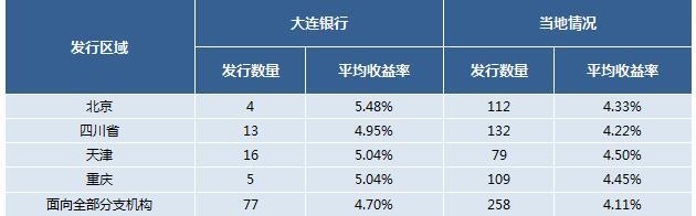 银行理财产品平均收益率的区域性特征分析