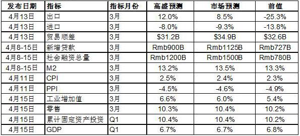 高盛/高华:一季度中国GDP增速放缓 实体经济走强