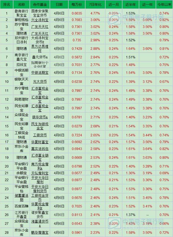 4月7日产品播报:徽商银行聚宝盆收益4.77%蝉联榜首