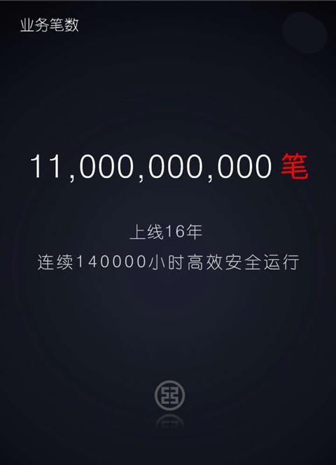 上线16年,交易笔数达到11,000,000,000笔