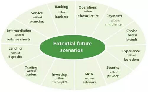 十年后的银行业会是怎么样的?