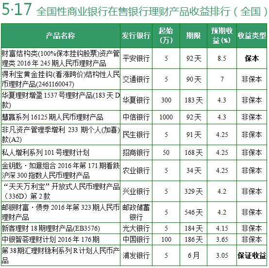 5月17日银行理财产品收益排行 4款收益超6%