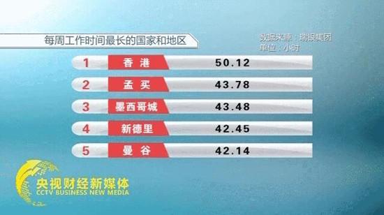 全球主要城市工作时间排行榜出炉 香港人最忙上海人休假最少