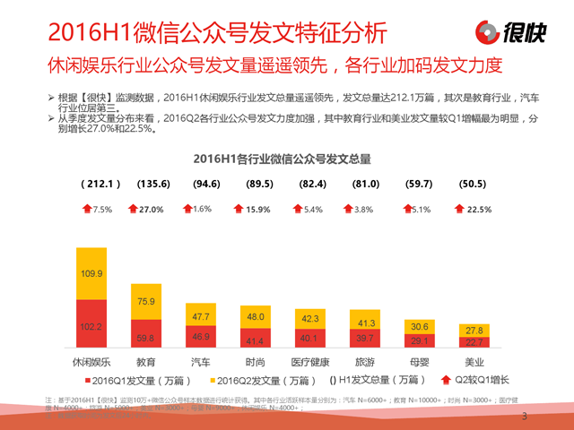 报告:2016上半年微信公众号数据盘点