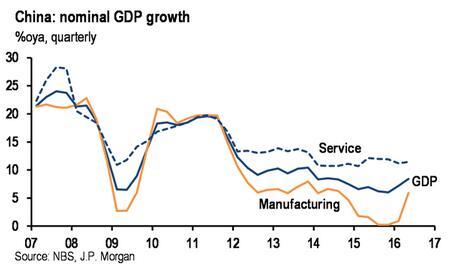 朱海斌:中国GDP增长6.7% 经济活动势头升温