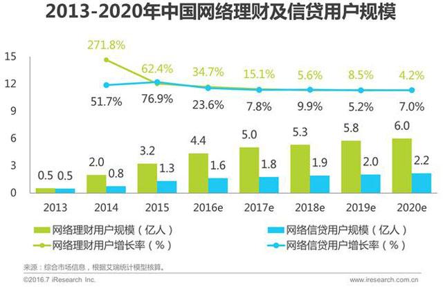 2016年中国互联网金融发展报告:金融科技的核心不是金融