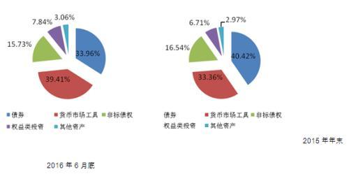 数据来源:普益标准,中国银行业理财市场报告