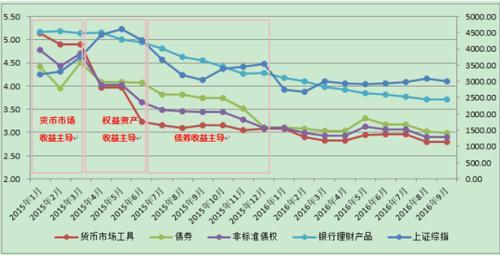数据来源:普益标准,Wind资讯
