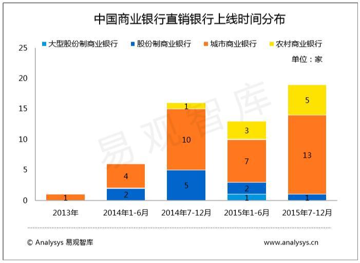 中国商业银行直销银行上线时间分布
