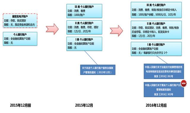 图1:个人银行账户互联网化变迁历程