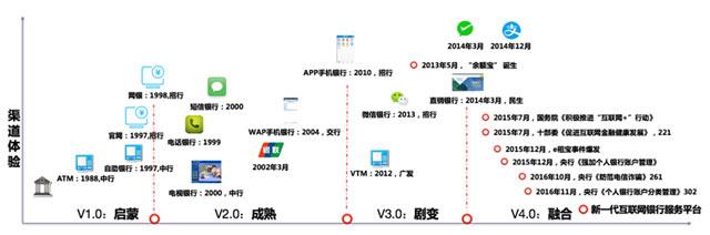 图4:国内网络金融发展历程