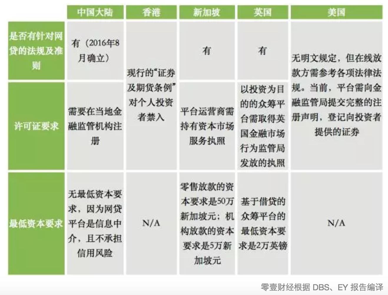 安永、星展银行:中国已成为全球金融科技中心