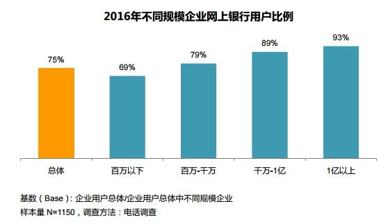 CFCA报告:企业网银用户增速趋缓 移动支票领衔企业网银创新