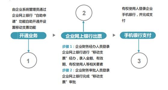 移动支票业务流程