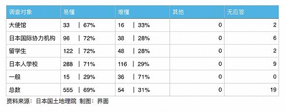 数据来源:日本国土地理院