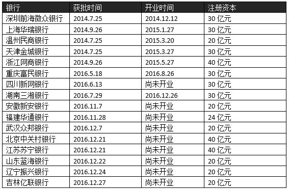 已获准筹建的16家民营银行(注:四川希望银行已经更名为四川新网银行)